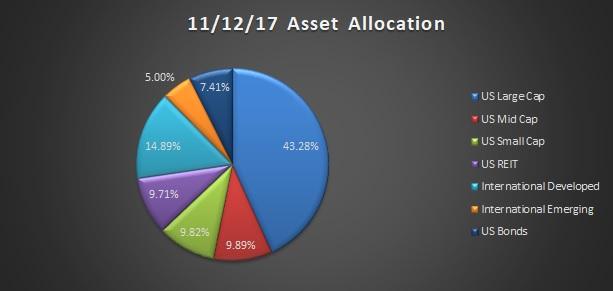 November 2017 asset allocation