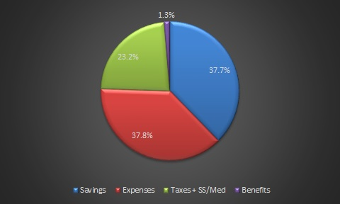 gross income savings rate