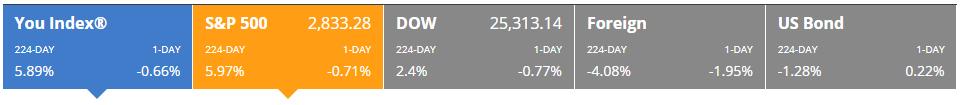 lagging the market
