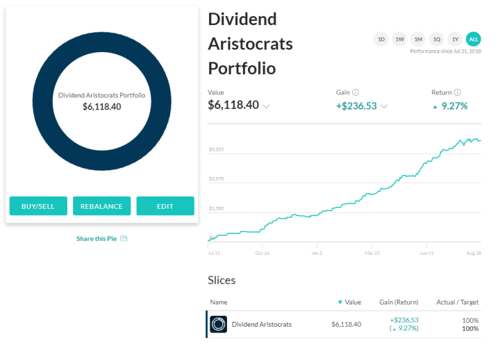M1 Finance dividends