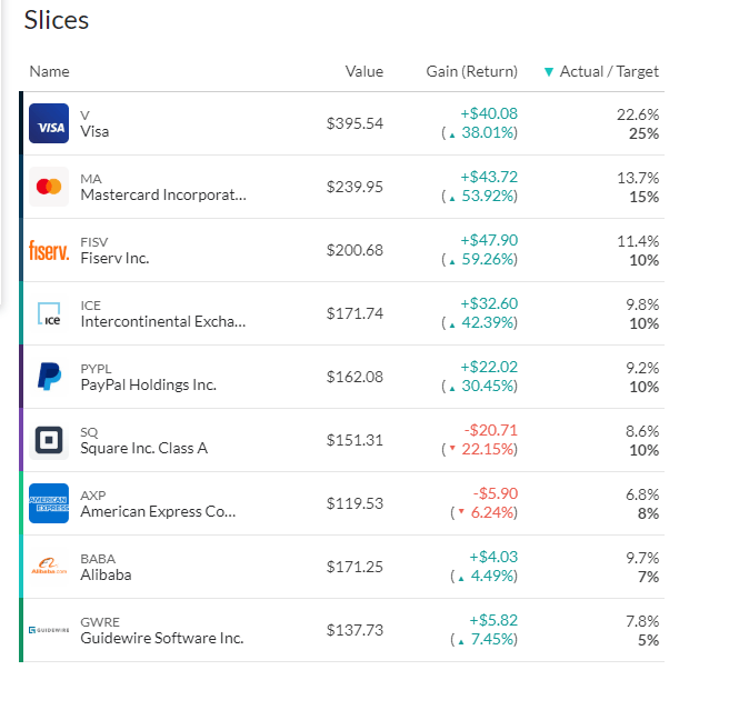 M1 Finance fintech investments
