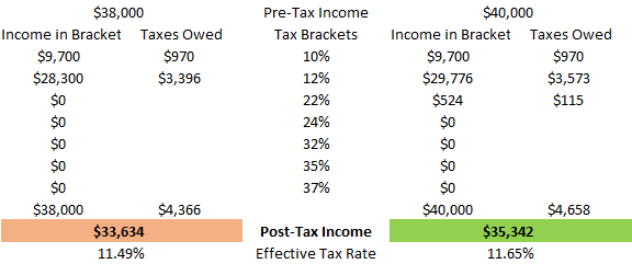 tax brackets work