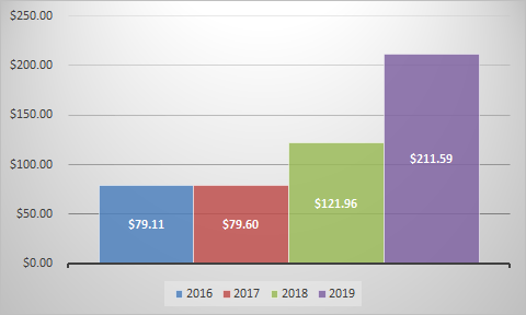 Latest Dividend update for February 2019
