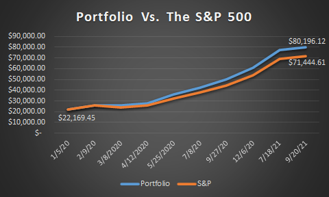 Performance Against the Index
