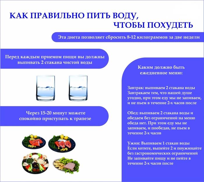 Режим питья воды для похудения