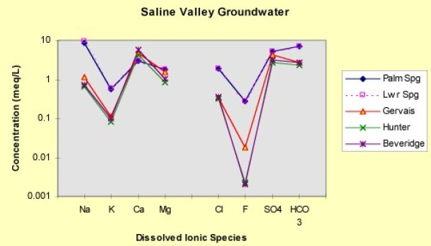 Saline Valley, Saline Chronicles, water analysis, warm springs, geochemistry