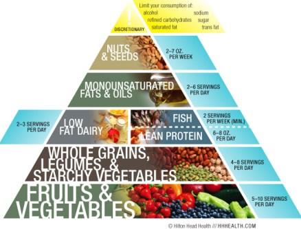h3_nutrition_pyramid