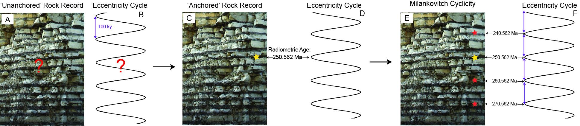 Geologists use radioactive dating too soon 9