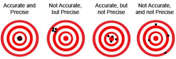 accuracy_precision