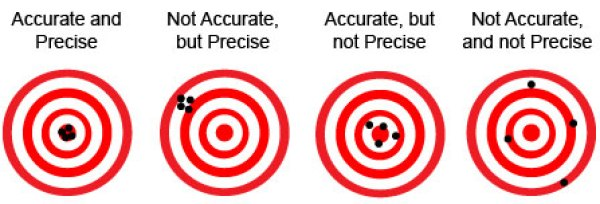 accuracy_precision
