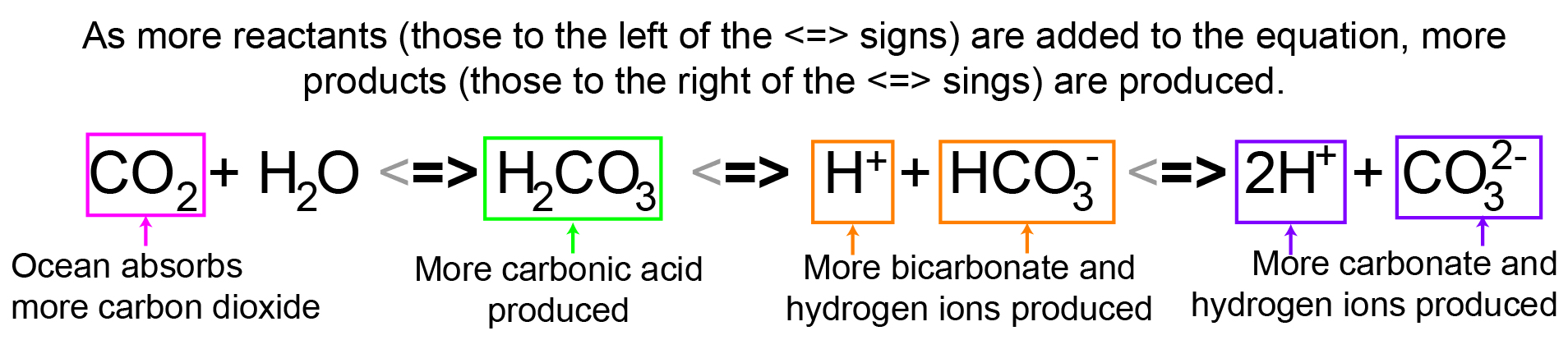 Ocean chemistry acidification time scavengers as more carbon dioxide is absorbed by the ocean this pushes equation 3 towards the right which produces more reactants carbonate and hydrogen ions buycottarizona