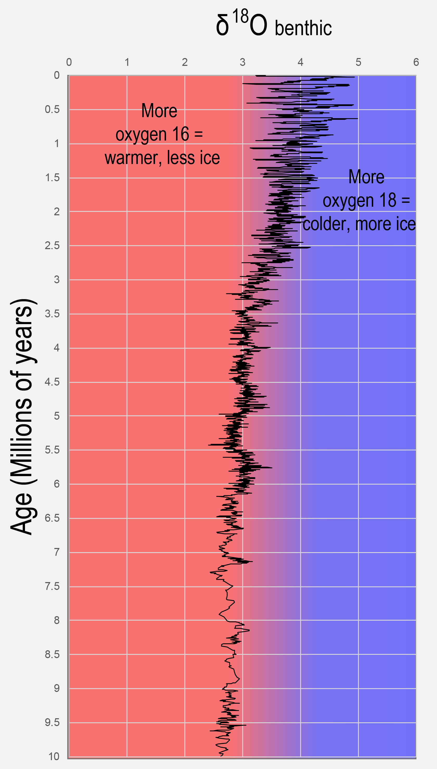 Carbon & Oxygen Isotopes – Time Scavengers