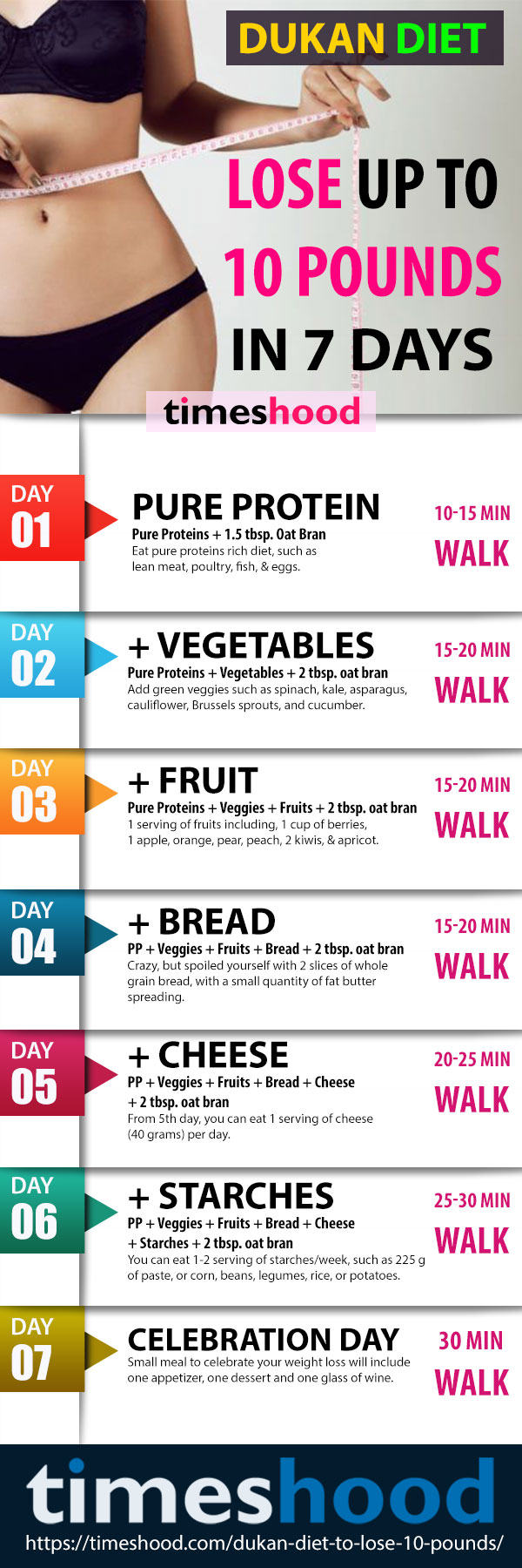 Fast Weight Loss Diet: Dukan Diet to Lose 10 Pounds in 7 ...