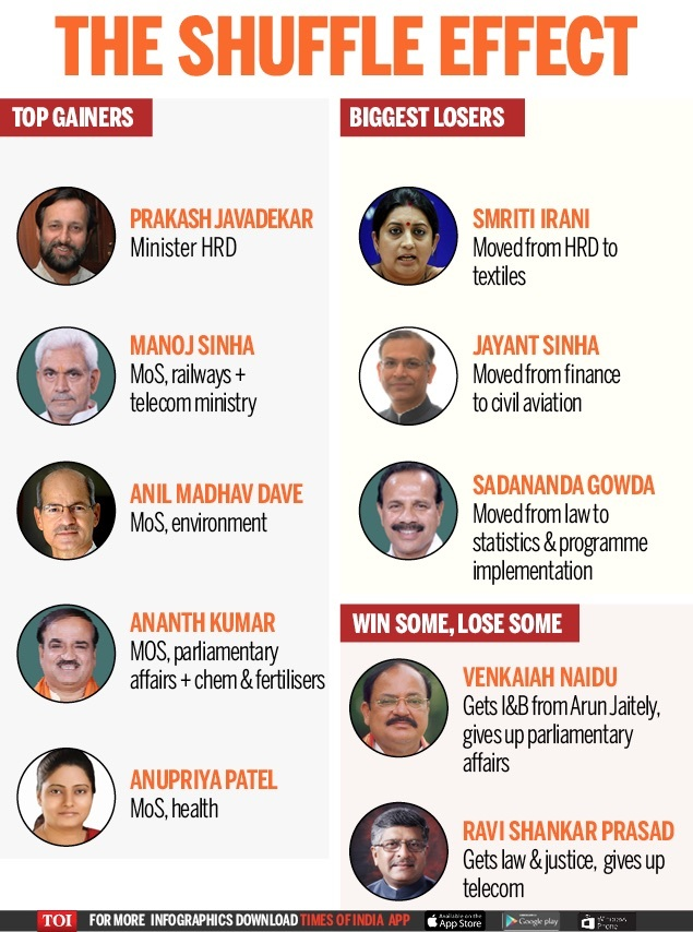 Trick To Learn Narendra Modi Government Full List Of Portfolioinisters 2017