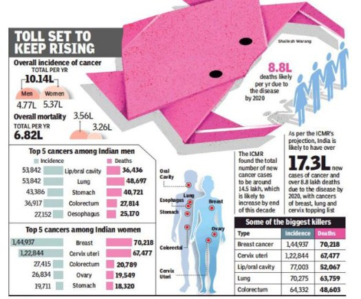 Image result for Cancer hits more women in India than men, but more men die of it