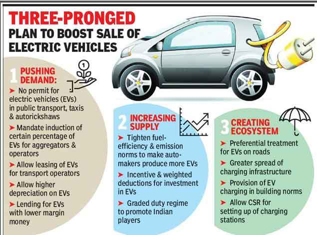 Ev Push Fuel Efficiency Norms To Be Tightened Stay Up To Date