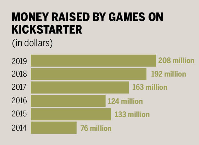 https://timesofindia.indiatimes.com/india/how-indian-game-developers-are-getting-strangers-to-fund-projects/articleshow/#