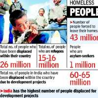 India uproots most people for 'progress' =1 million displaced every year