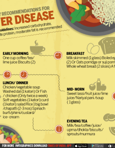 Infographic diet chart tips for patients with liver disease times of india also rh timesofindiadiatimes