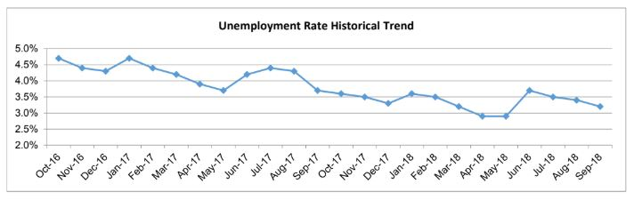 Chart shows long-term trend in San Diego County unemployment rate