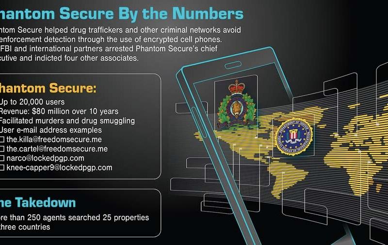 FBI chart describing Phantom Secure in 2018.