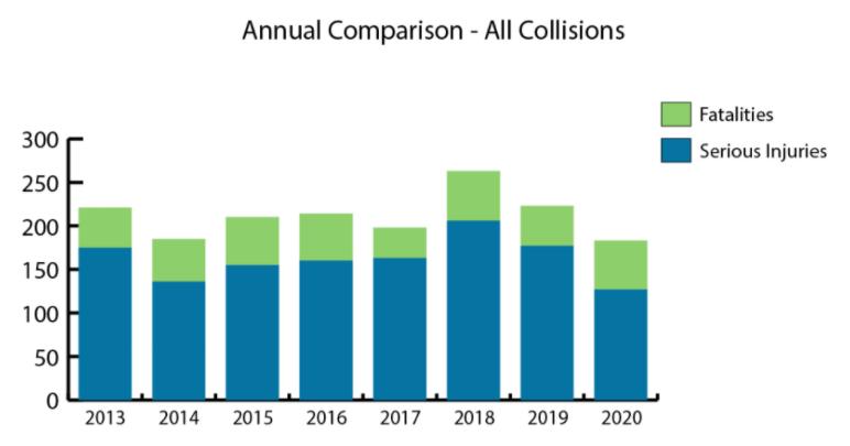 Collision statistics