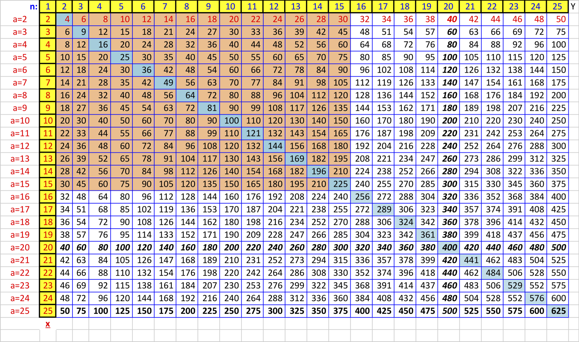 3 Times Tables Chart Up To 100