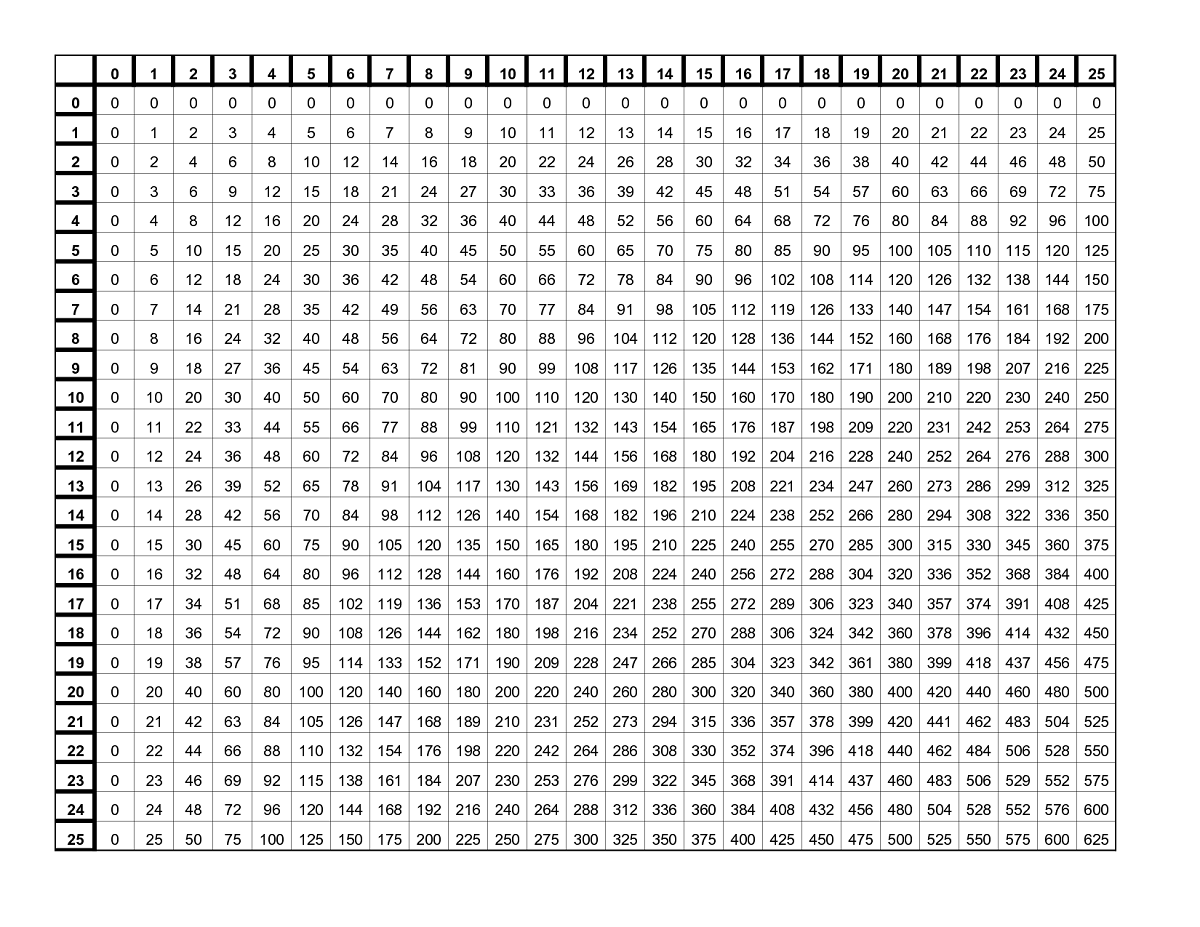 Times Tables Chart 20 X 20