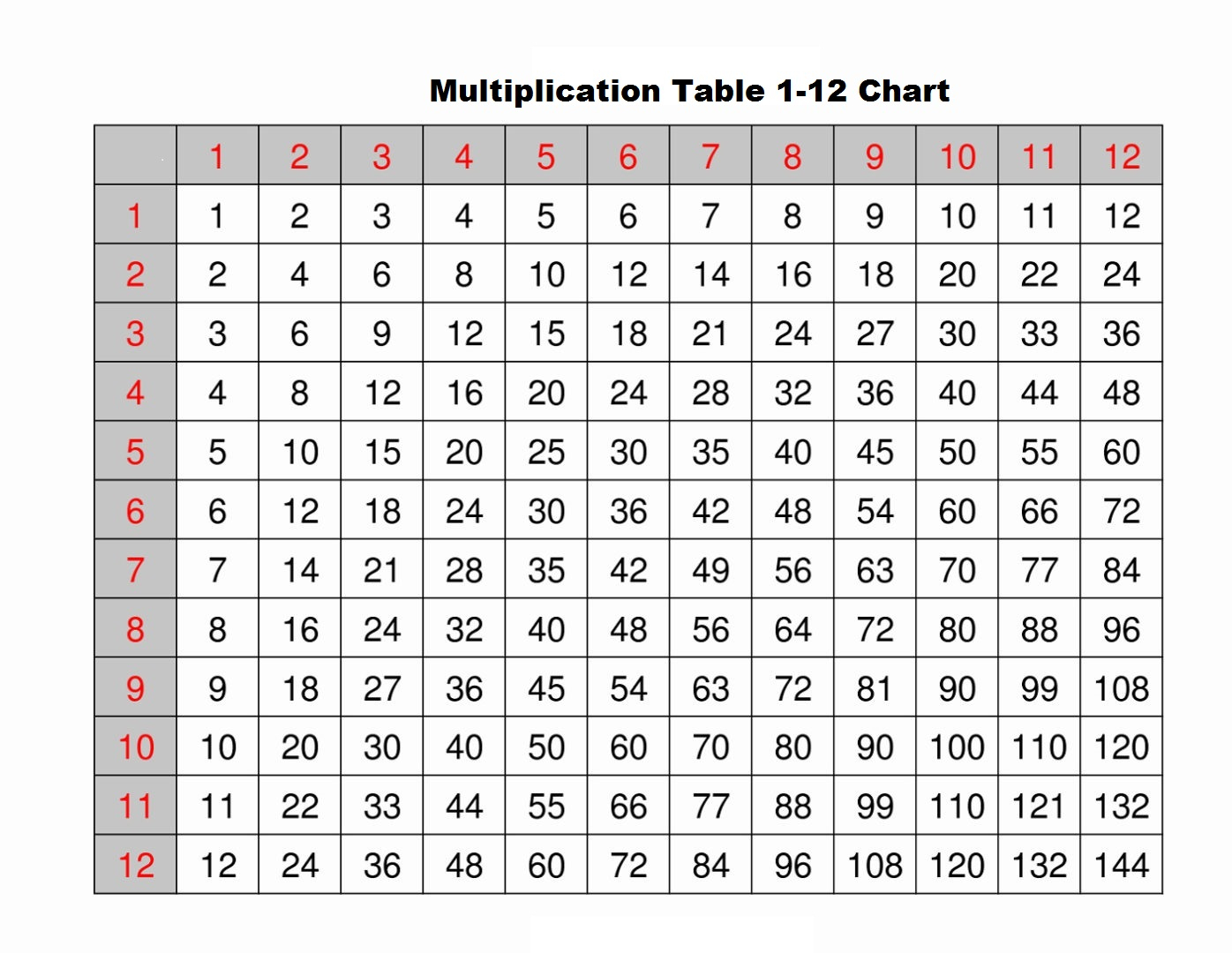 Free Multiplication Tables 1 12 Printable Worksheets