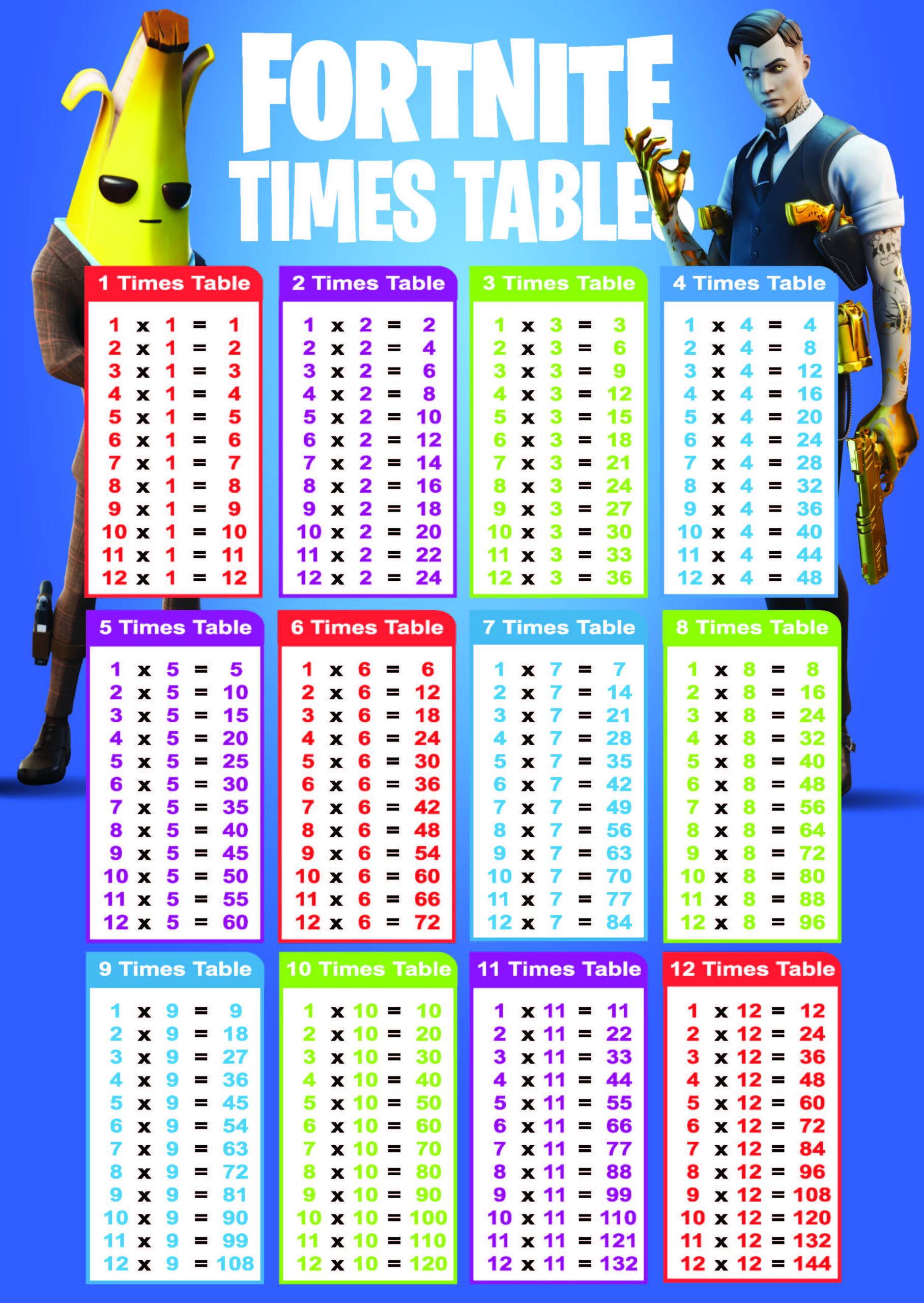 Multiplication Table 1 12