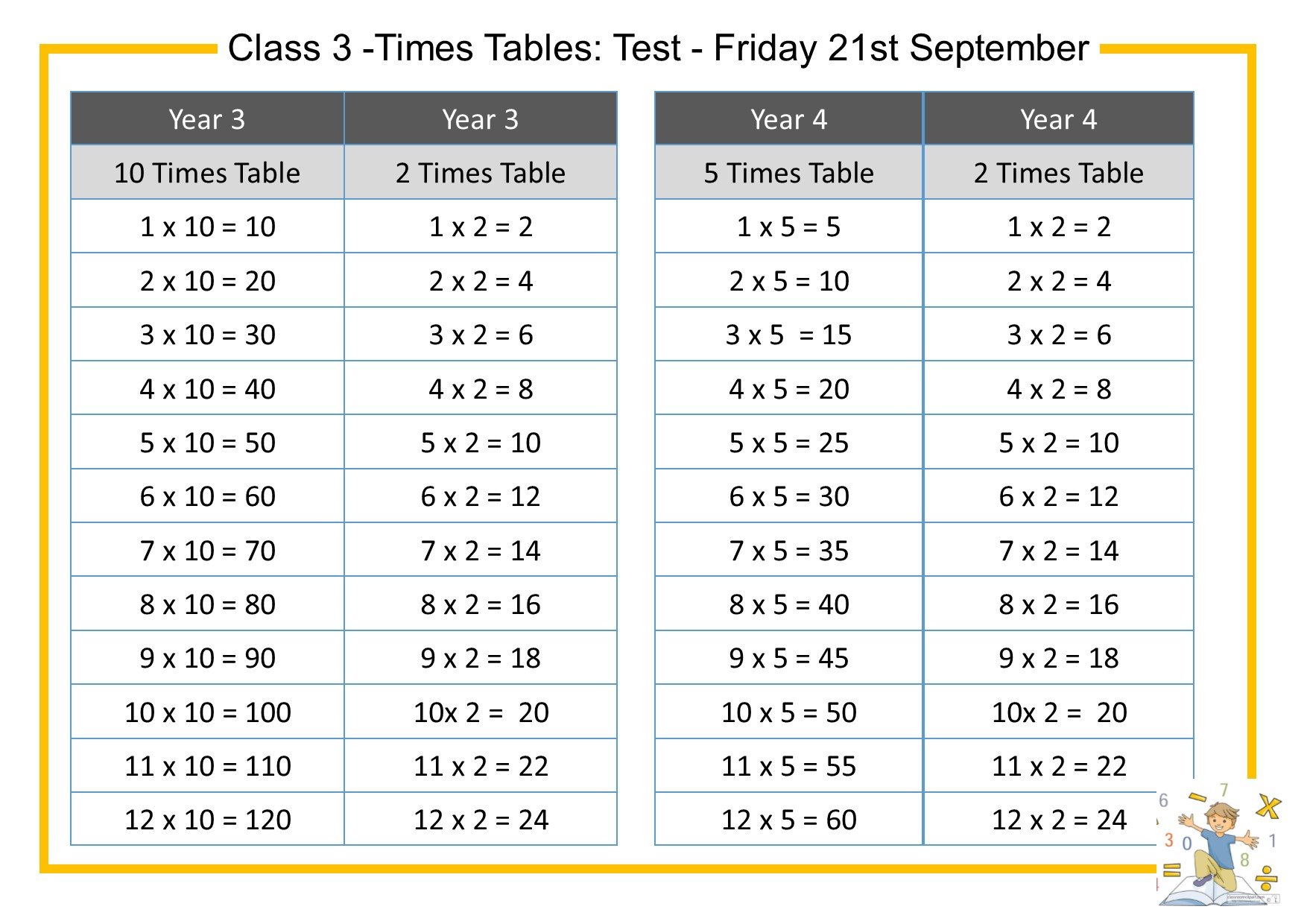 All Times Tables Test