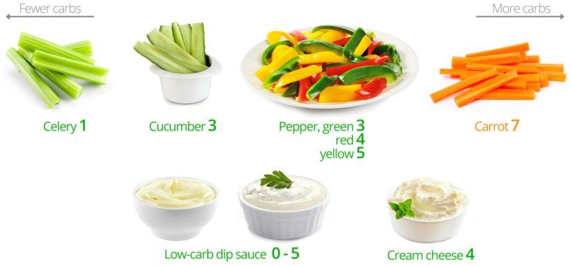low-carb-snacks-veggies