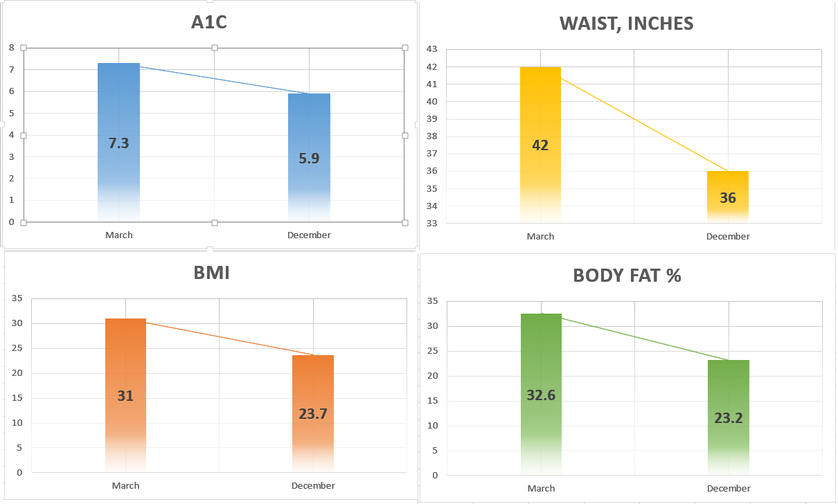 weight loss and blood sugar progress visualized the time machine diet