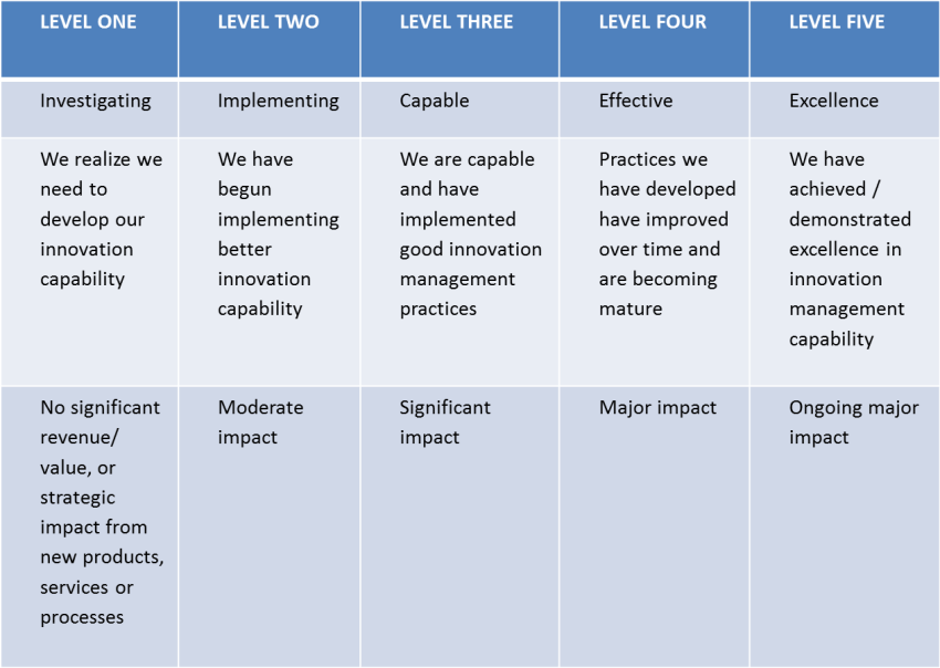 Table of Innovation Maturity Levels
