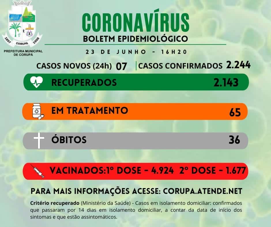 Boletim Coronavírus - 23 06 21