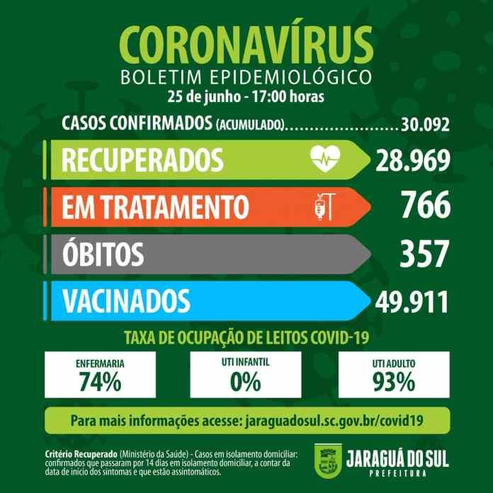 Coronavírus Jaraguá do Sul
