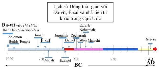 Lịch sử Dòng thời gian với Đa-vít, Ê-saivà nhà tiên tri khác trong Cựu Ước