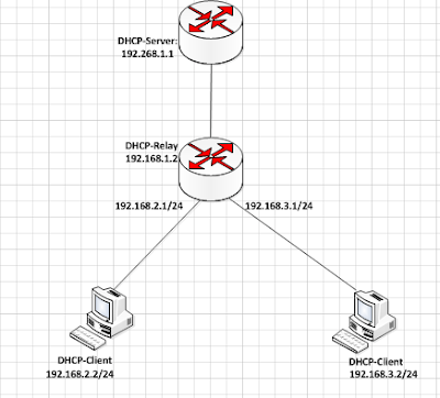 How to provision a Mikrotik router as a dhcp relay agent.