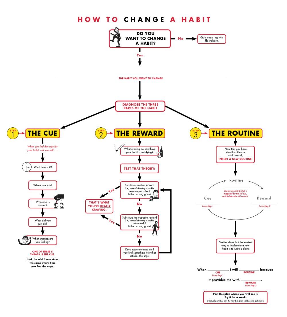 medium resolution of process flow diagram burger king