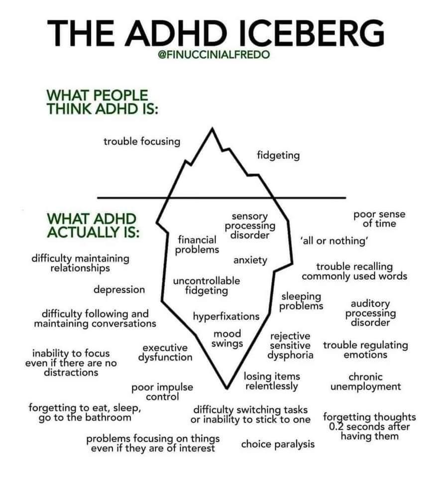 ADHD Iceberg - Fact Check
