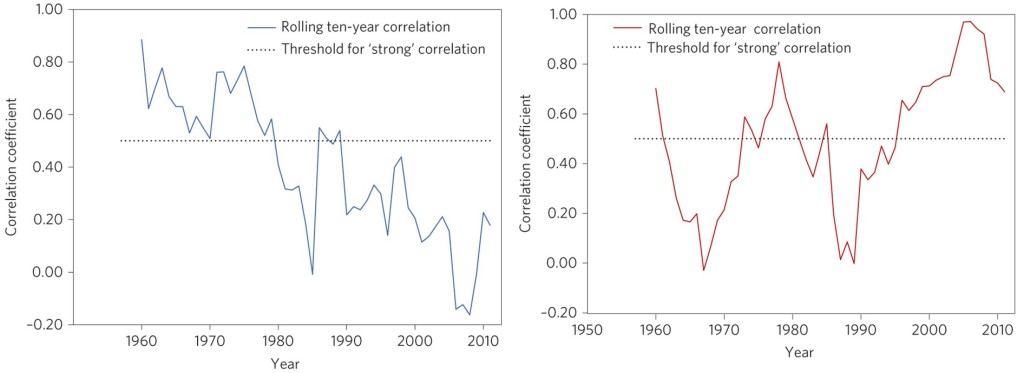 cold weather death correlations