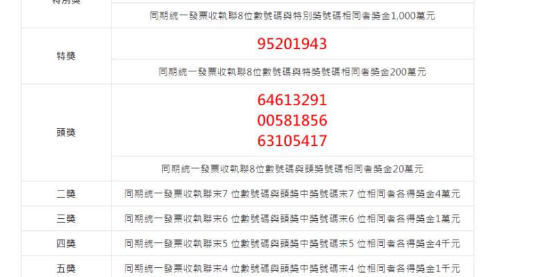 2021(110年)01-02月統一發票中獎號碼.祝大家中大獎啦!--踢小米生活