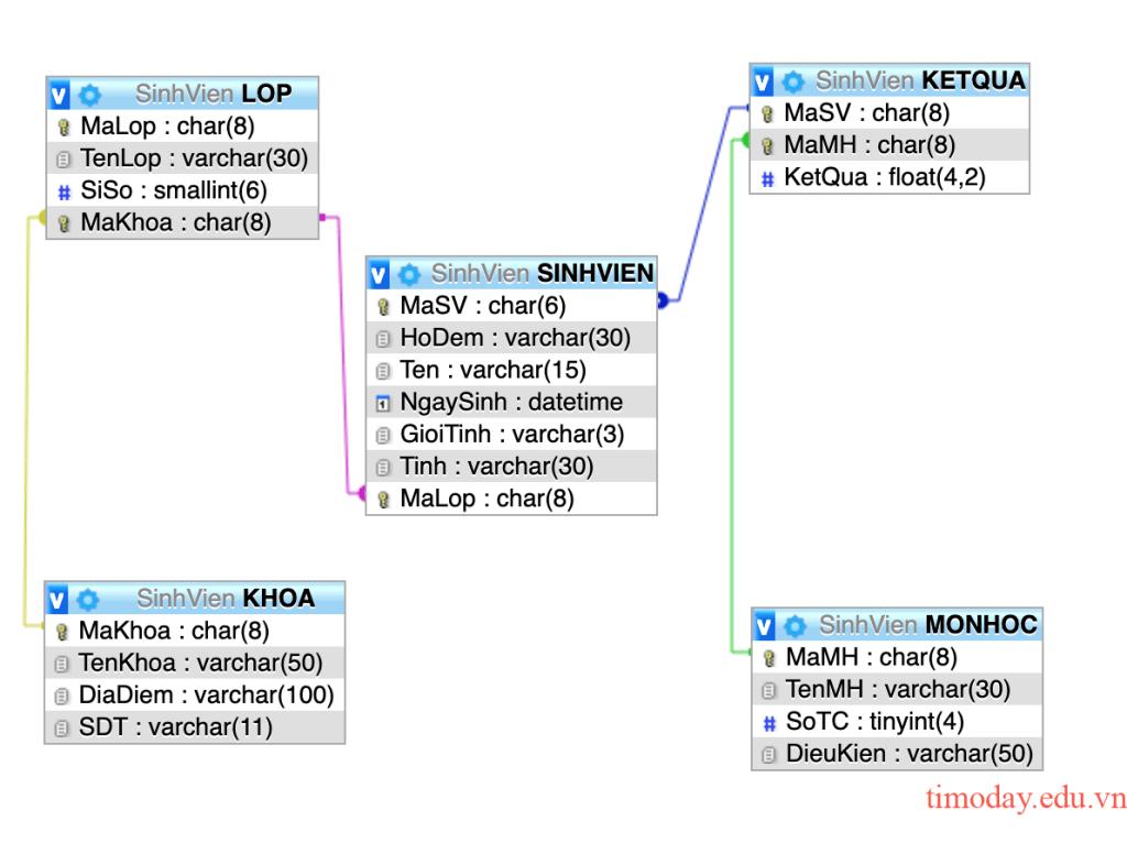 Sơ đồ thực thể liên kết cơ sở dữ liệu Sinh viên
