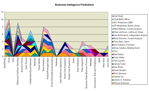 business_intelligence_predictions_graphic