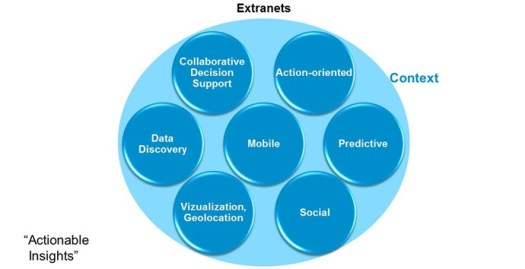 technology-behind-actionable-insights