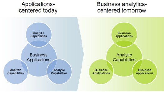 analytics_at_core_of_business