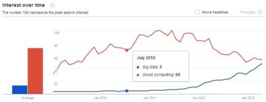 bigdata-vs-cloud-hype