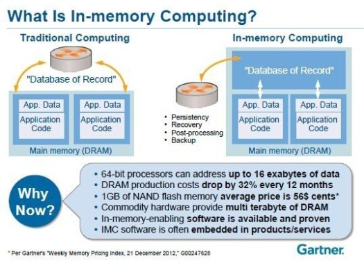 what-is-in-memory