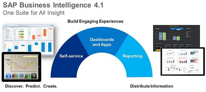 SAP BusinessObjects BI 4.1 General Availability – Digital ...