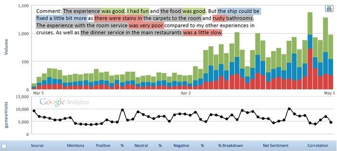 Customized Voice of The Customer Analytics using SAP HANA